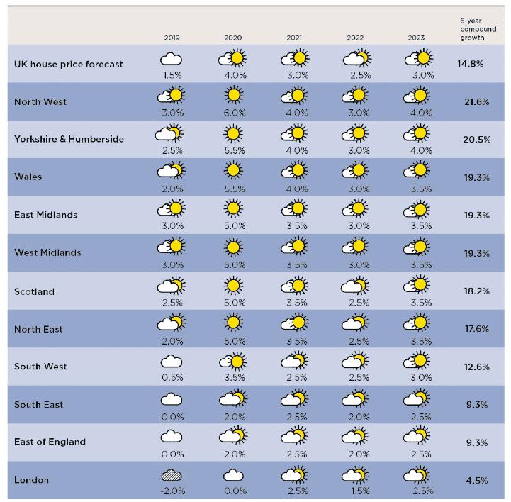 Savills UK | Residential Market Forecasts